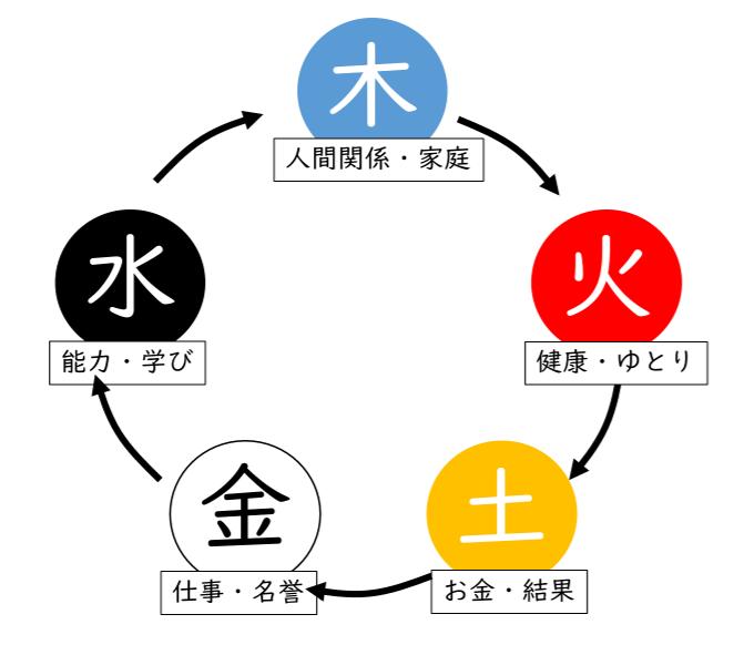 マネジメントサイクル